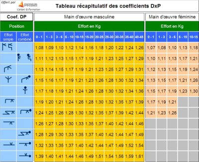 coefficients de repos